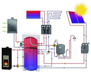 Zapojení akumulační nádrže
