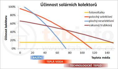 Obrázek: Závislost účinnosti na teplotě média při teplotě okolí 25°C a intenzitě záření 800W/m²