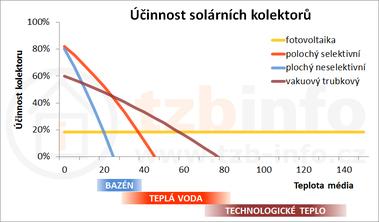 Obrázek: Závislost účinnosti na teplotě média při teplotě okolí 0°C a intenzitě záření 400W/m²