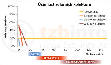 Obrázek: Závislost účinnosti na teplotě média při teplotě okolí −5°C a intenzitě záření 100W/m²