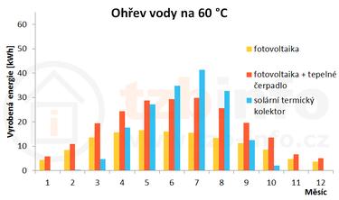 Obrázek: Výnos energie vjednotlivých měsících při ohřevu vody na 60°C