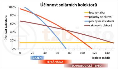 Obrázek: Účinnost solárních termických kolektorů při teplotě okolí 25°C a intenzitě záření 800W/m², pro srovnání je uvedena iúčinnost fotovoltaických panelů
