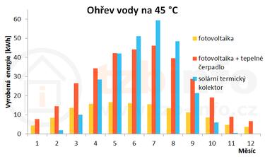 Obrázek: Výnos energie vjednotlivých měsících při ohřevu vody na 45°C