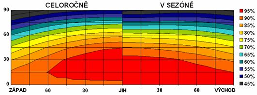 Obrázek: Dopadající sluneční záření vzávislosti na sklonu a orientaci plochy (celoročně a vletním období)