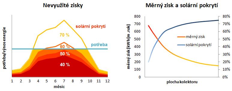 Obrázek: Nevyužité solární zisky při zvyšování solárního pokrytí