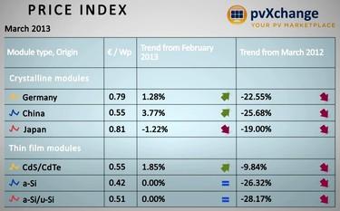 Obrázek: Ceny FV panelů na spotovém trhu (pvXchange)