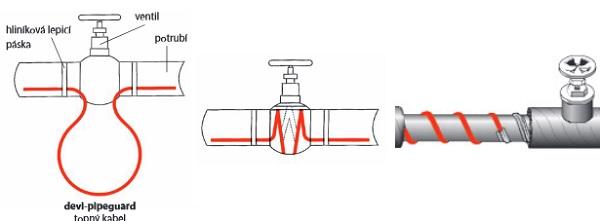 Armatury potrubí